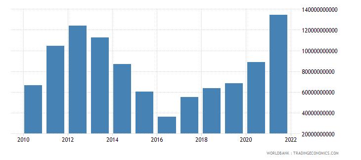 australia adjusted savings net national savings us dollar wb data