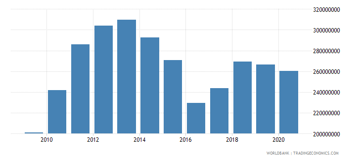 australia adjusted savings particulate emission damage us dollar wb data