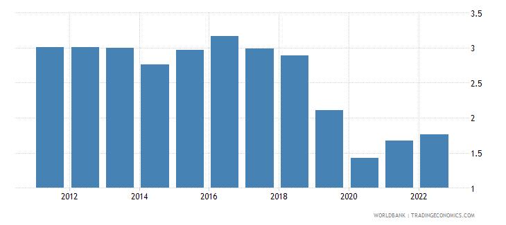 australia agricultural raw materials exports percent of merchandise exports wb data