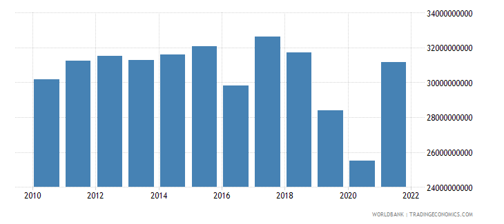 australia agriculture value added constant 2000 us dollar wb data