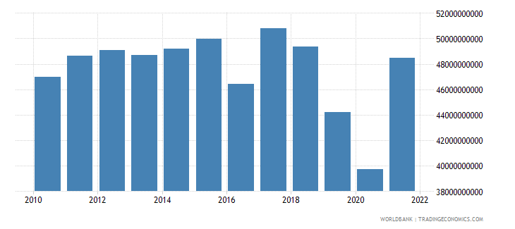 australia agriculture value added constant lcu wb data