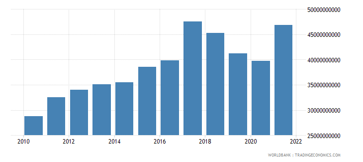australia agriculture value added current lcu wb data