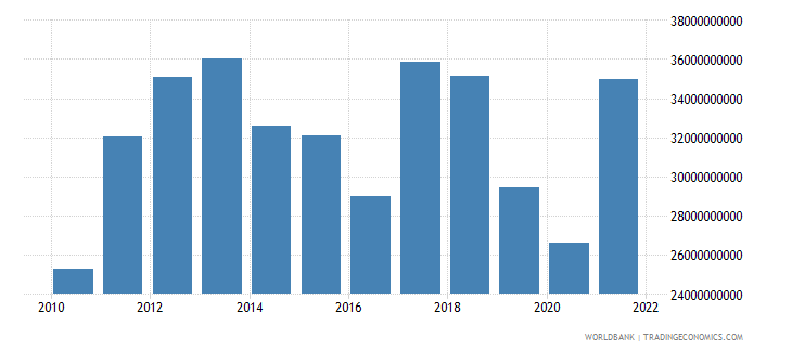 australia agriculture value added us dollar wb data