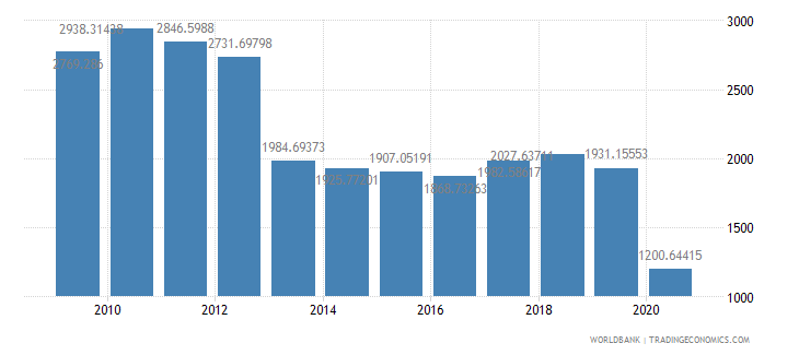 australia air transport freight million ton km wb data