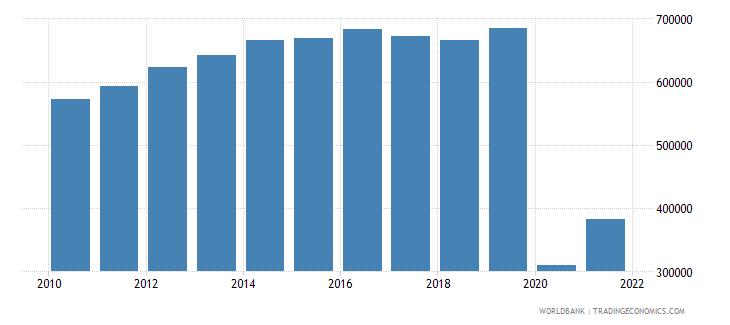 australia air transport registered carrier departures worldwide wb data