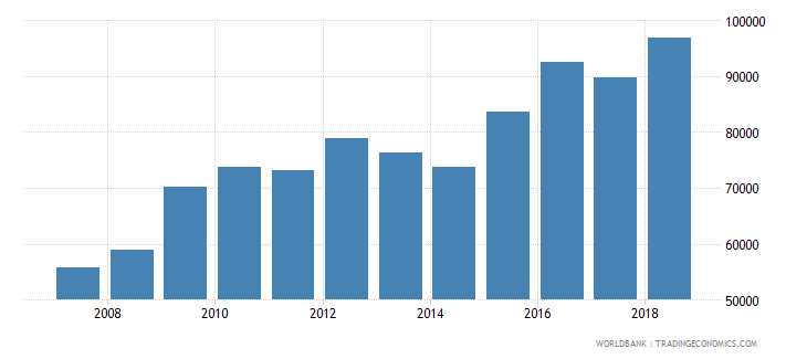 australia aquaculture production metric tons wb data