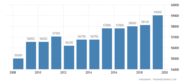 australia armed forces personnel total wb data