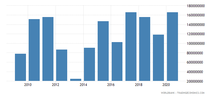 australia arms imports constant 1990 us dollar wb data