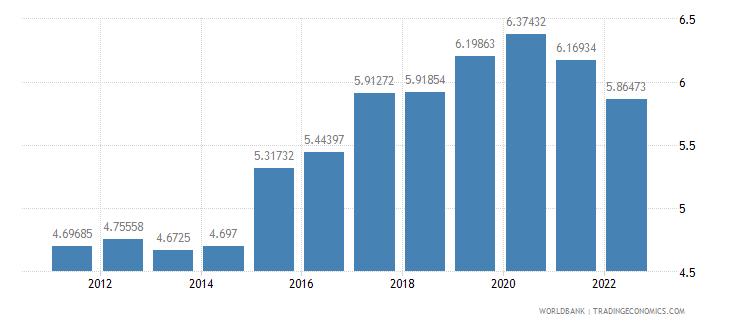 australia bank capital to assets ratio percent wb data
