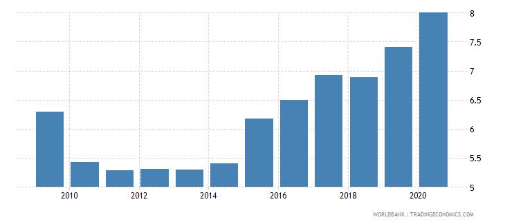 australia bank capital to total assets percent wb data