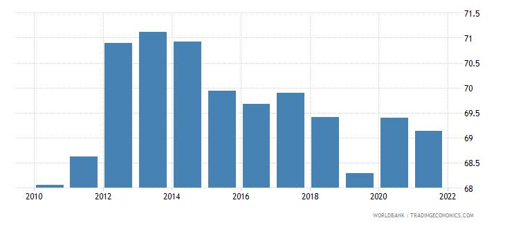 australia bank concentration percent wb data