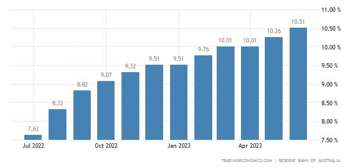Australia Overdraft Lending Rate