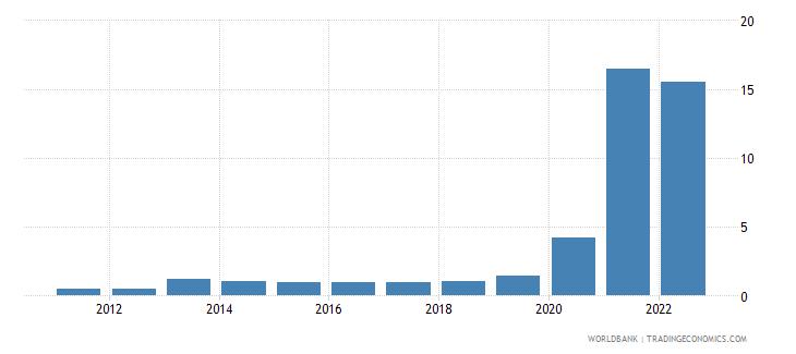 australia bank liquid reserves to bank assets ratio percent wb data