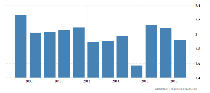 australia bank net interest margin percent wb data