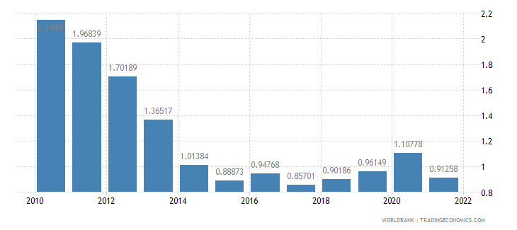australia bank nonperfoming loans to total gross loans percent wb data