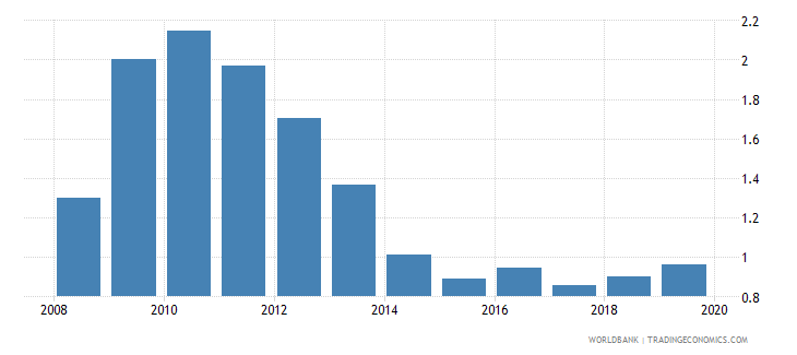 australia bank nonperforming loans to gross loans percent wb data
