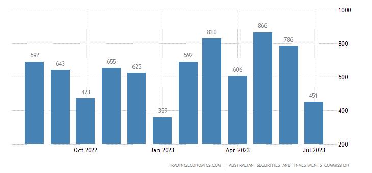 Australia Bankruptcies