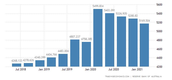 Australia Banks Balance Sheet