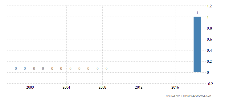 australia battle related deaths number of people wb data