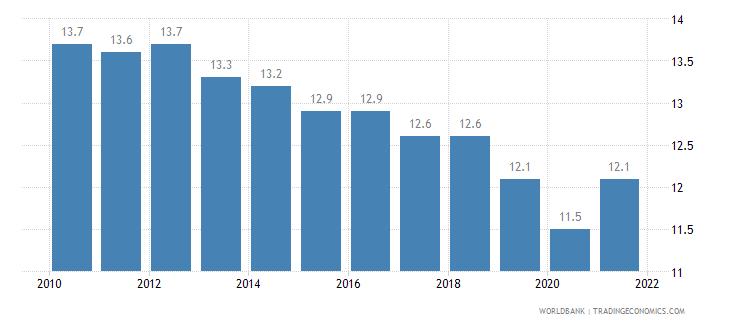 australia birth rate crude per 1 000 people wb data