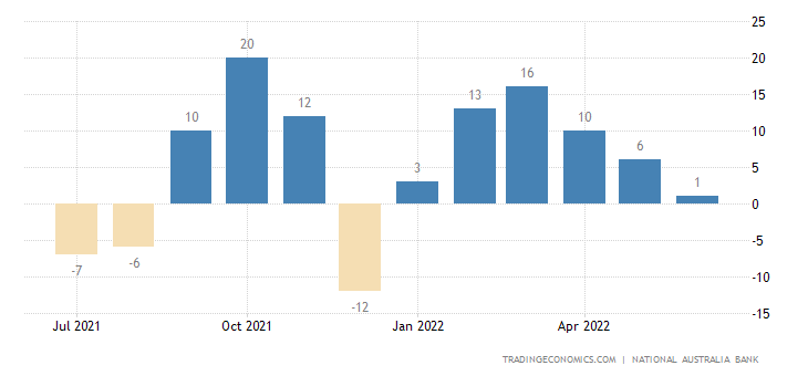 Australia Business Confidence