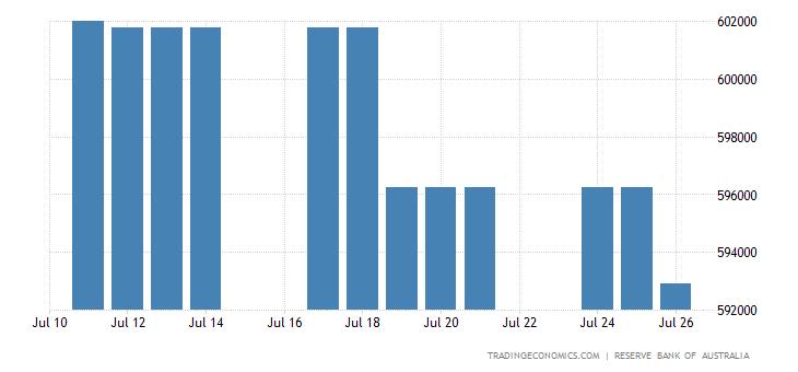 Australia Central Bank Balance Sheet