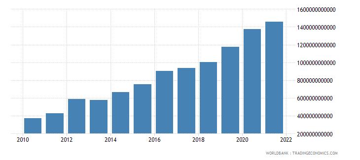australia central government debt total current lcu wb data