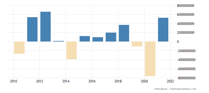 australia changes in inventories constant lcu wb data