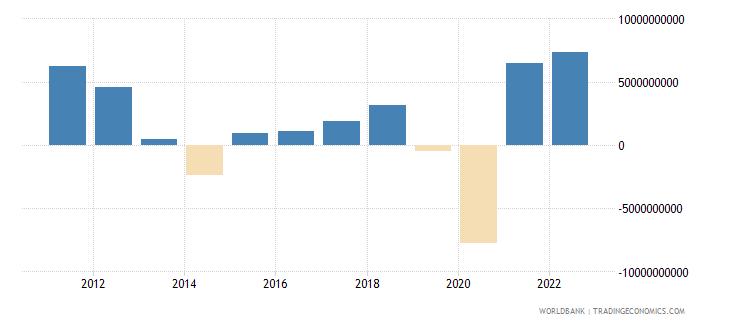 australia changes in inventories current lcu wb data