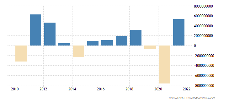 australia changes in inventories current lcu wb data
