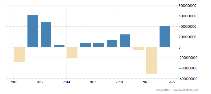 australia changes in inventories us dollar wb data