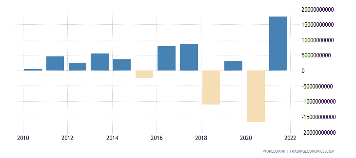 australia changes in net reserves bop us dollar wb data