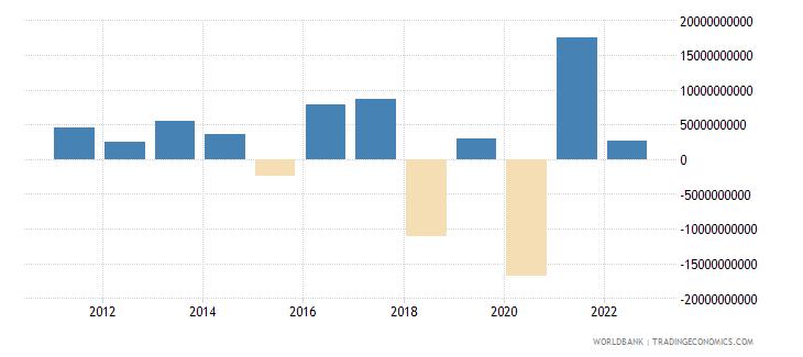 australia changes in net reserves bop us dollar wb data