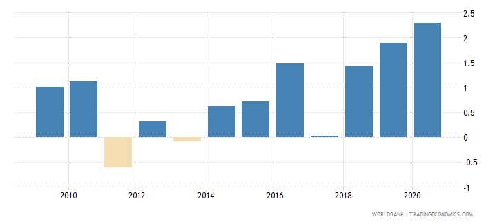 australia claims on central government annual growth as percent of broad money wb data