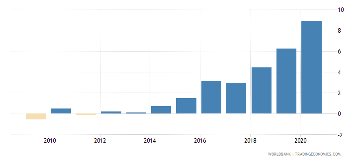 australia claims on central government etc percent gdp wb data