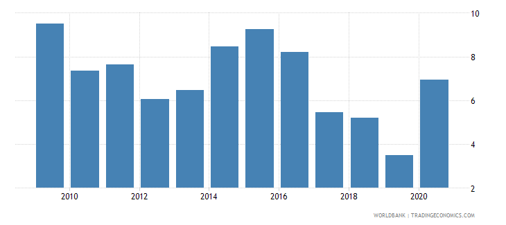 australia claims on private sector annual growth as percent of broad money wb data