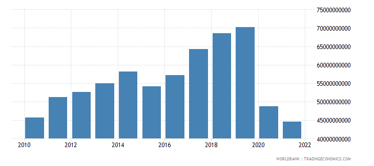 australia commercial service exports us dollar wb data