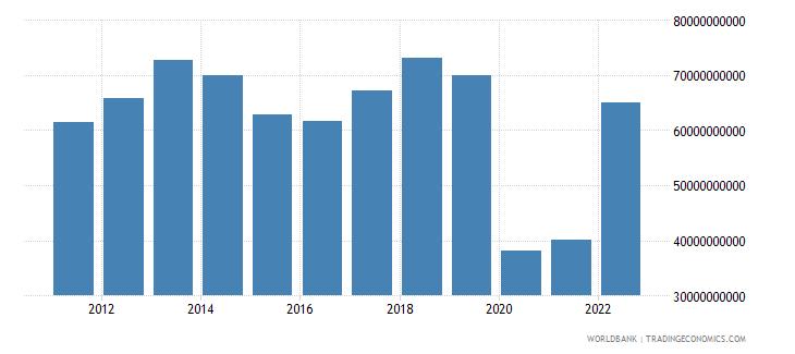 australia commercial service imports us dollar wb data