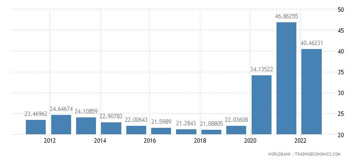 australia communications computer etc percent of service exports bop wb data