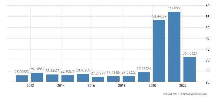 australia communications computer etc percent of service imports bop wb data