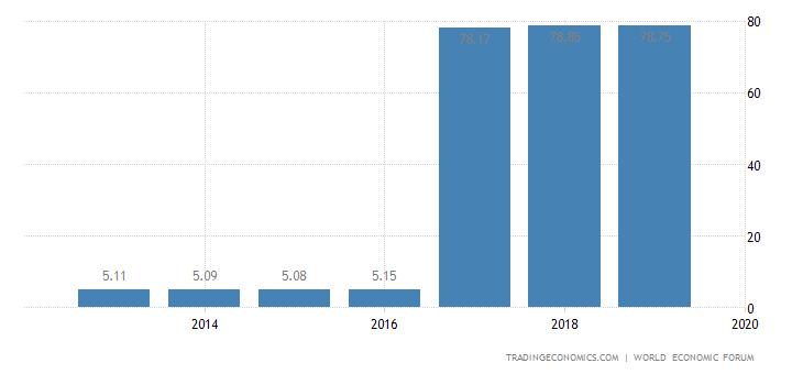 Australia Competitiveness Index