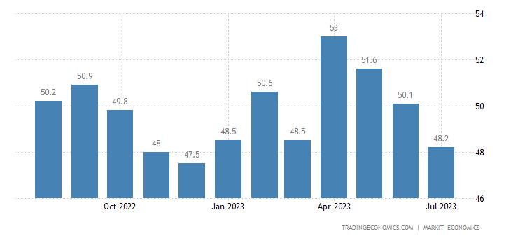 Australia Commonwealth Bank of Australia Composite PMI Output Index