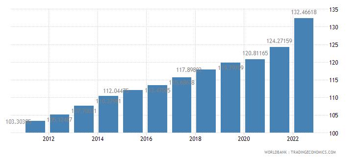 australia consumer price index 2005  100 wb data