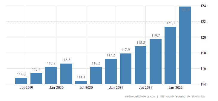 Australia Consumer Price Index (CPI)
