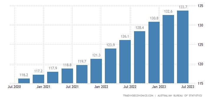Australia Consumer Price Index (CPI)