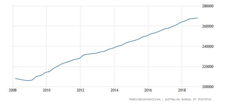 Australia Consumer Spending