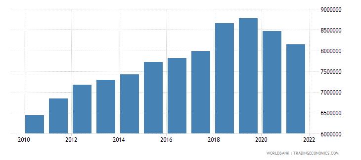 australia container port traffic teu 20 foot equivalent units wb data