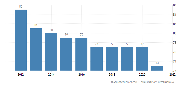 Australia Corruption Index