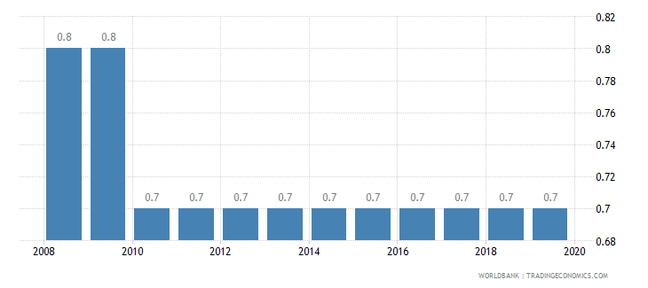 australia cost of business start up procedures percent of gni per capita wb data