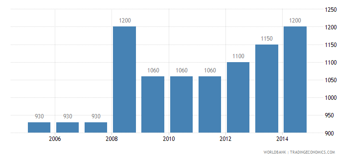 australia cost to export us dollar per container wb data